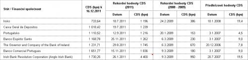 tab2_cds_portugalireland