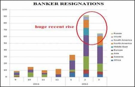 bank-resignations