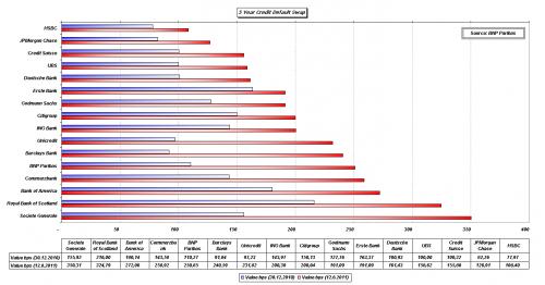 graf_cds-bank_2011-08-12