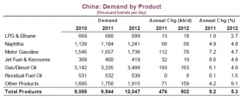 china_oilproducts_demand