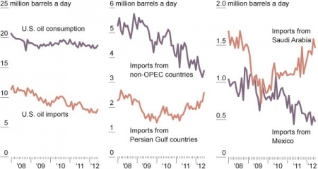 crude_usconsumption