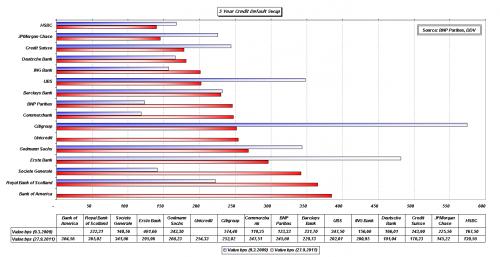 cdsbank-chart2_2011-09-27