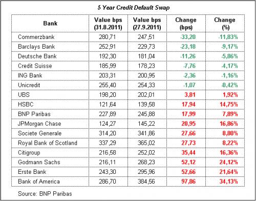 cdsbank-tab1_2011-09-27