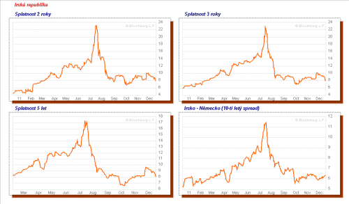 chart_govbond_ireland
