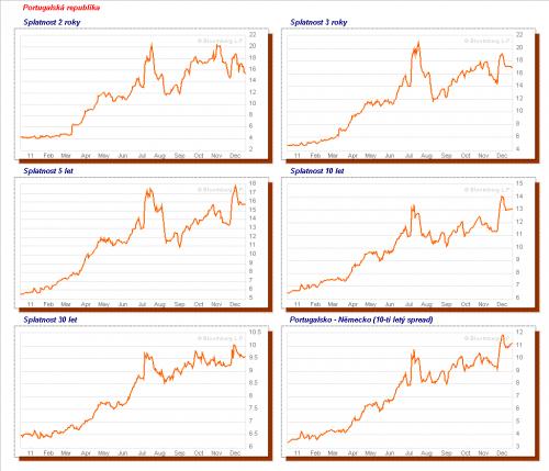 chart_govbond_portugal