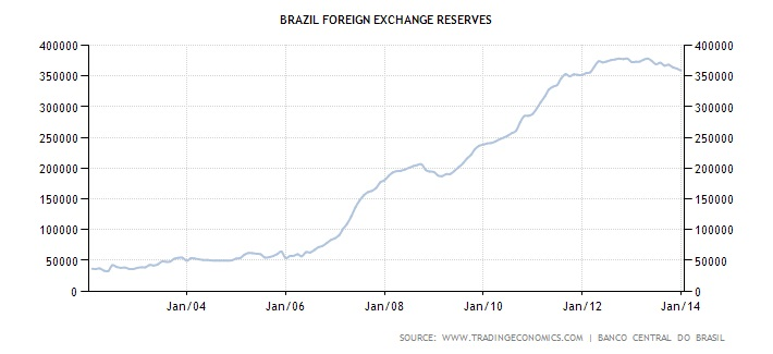 Brazil forex reserves