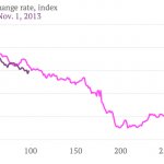 dollar-ruble-exchange-rate-index-jun-1-2008-nov-1-2013_chartbuilder1