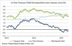 Treasury_timepremium