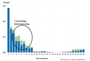 Treasurybonds_maturitysegments