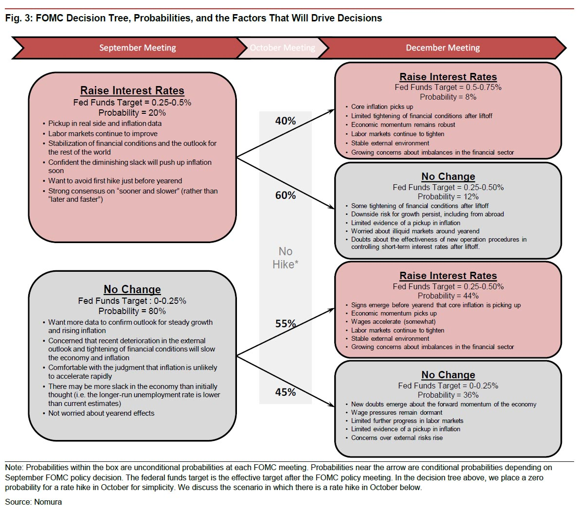 FOMC decision tree