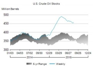 US_crudestocks