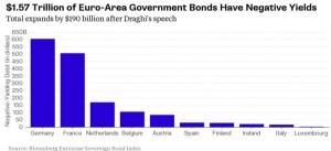 Eurozone_negativeyield