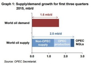 OilSupplyDemandGrowth2015