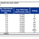 negative yields_0